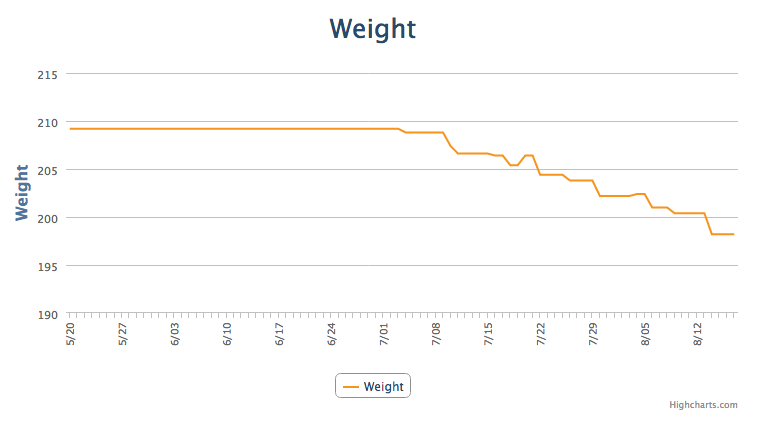 My weight loss thus far.