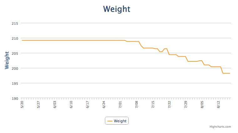 My weight loss thus far.